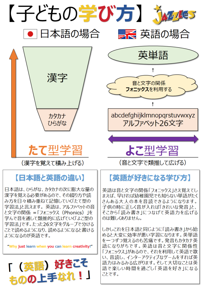 【Jazzles ジャズルス】子供の学び方、英語と日本語の違い「縦型学習と横型学習」
